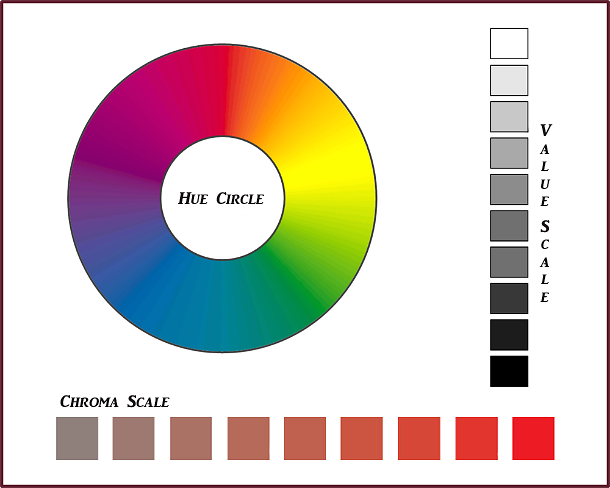 Munsell's 3 attributes of colour. Graphics: Sue Gaviller