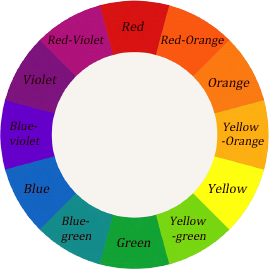 Artist's Colour Wheel. Graphics: Sue Gaviller