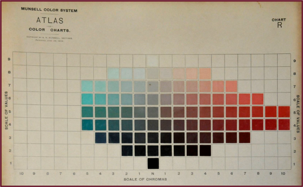 An image from Munsell's Atlas of Color showing the scale of Chromas (Saturation) for Red and Blue-Green.